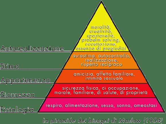 La classica piramide di Maslow