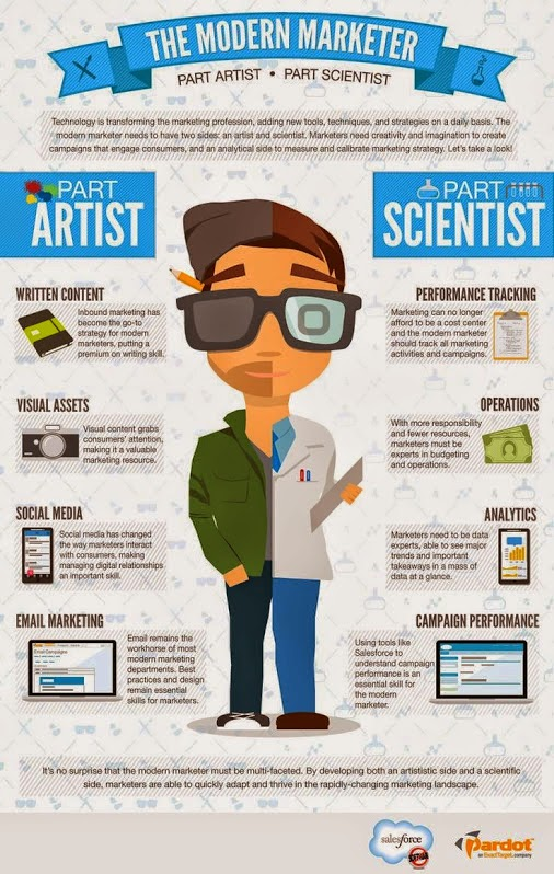 The modern Marketer