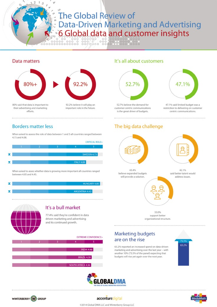 The Global Review of Data-Driven Marketing and Advertising 6 Global data and customer insights