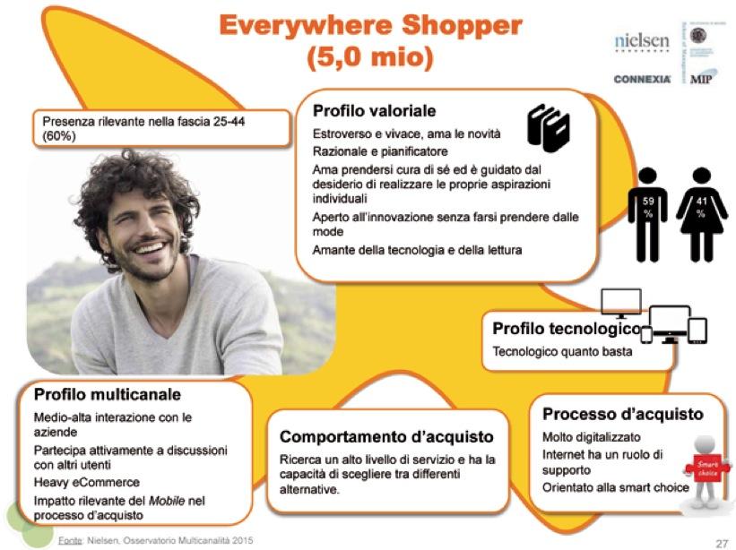 Everywher shopper