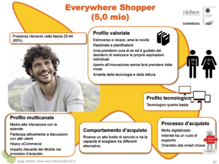 Everywher shopper