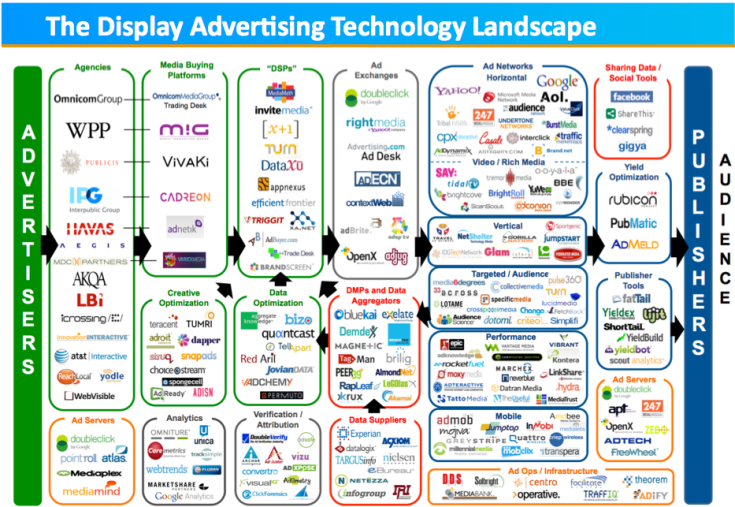The display advertising technology landscape