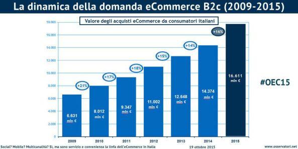 dinamiche vendite online in Italia