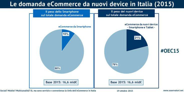 Il ruolo del mobile