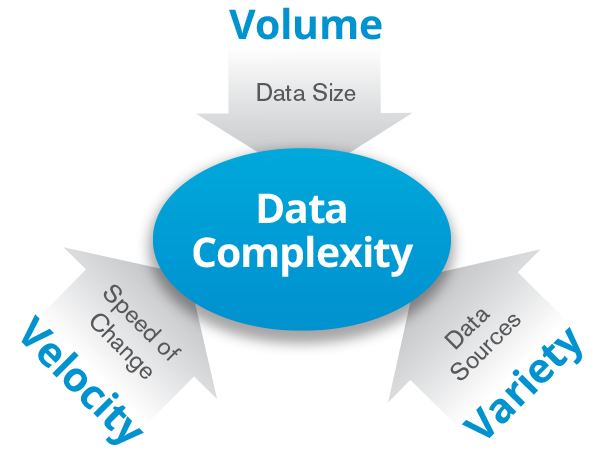 Le caratteristiche dei dati oggi