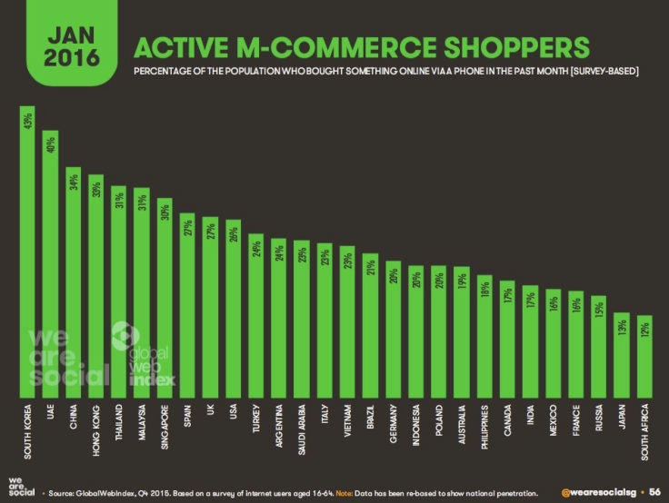 "Focus E-Commerce dal Report ""DIGITAL in 2016"""