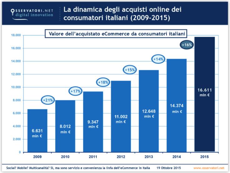 andamento_ecommerce