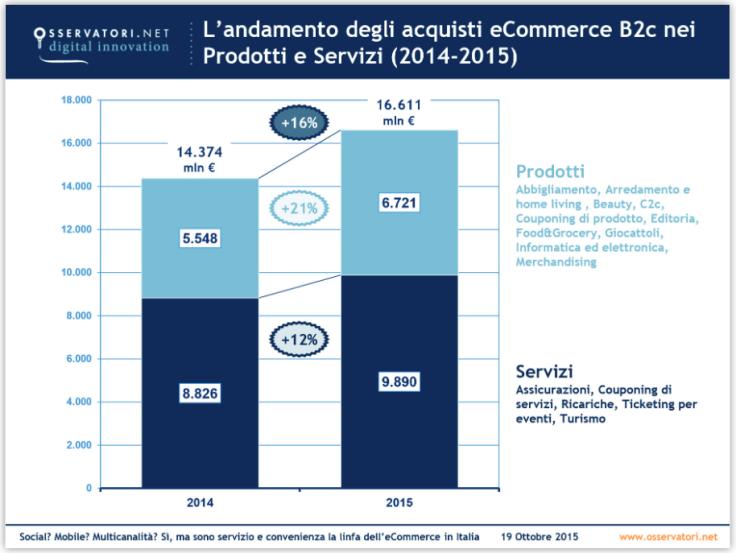 prodotti_e_servizi_ecommerce