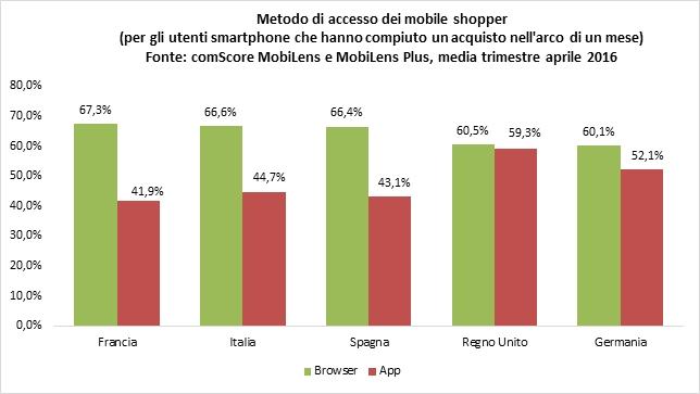 metodo-accesso-mobile