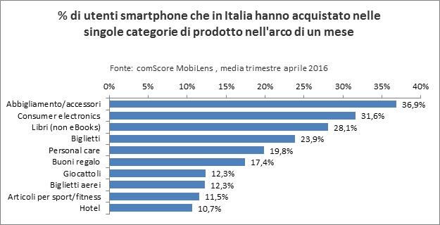 smartphone-singole-categorie