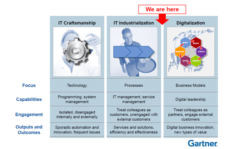 Gartner Digitalization