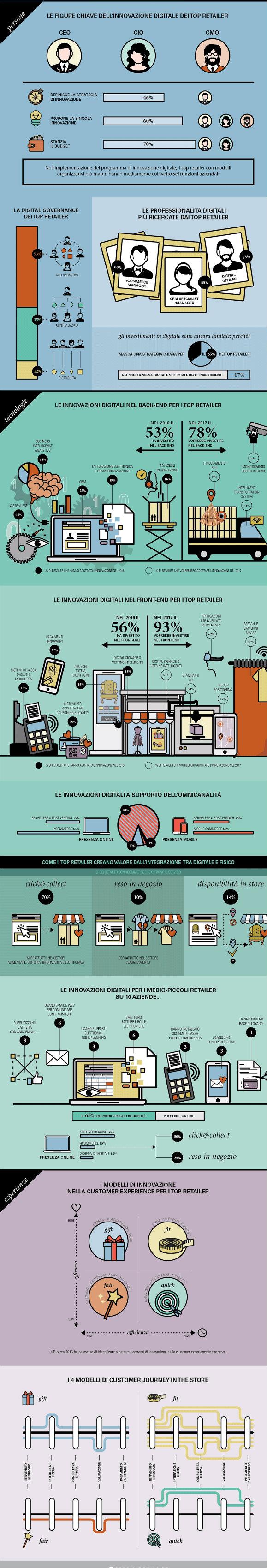 innovazione digitale nel retail
