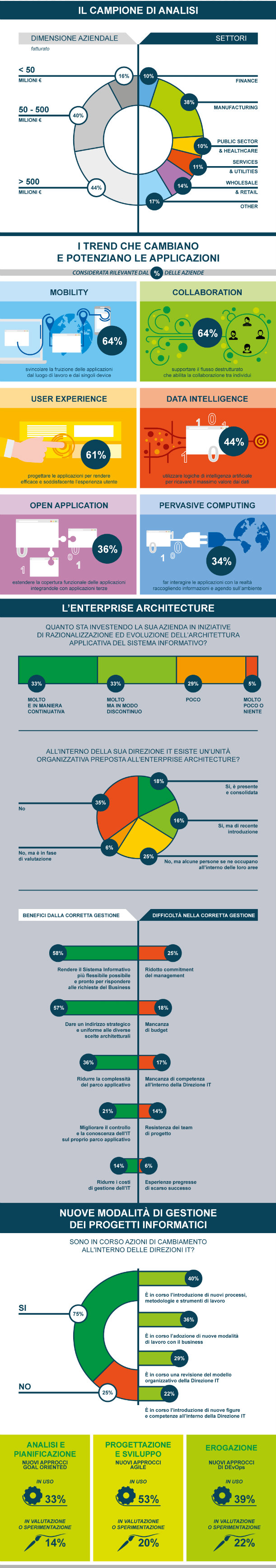 Infografica I