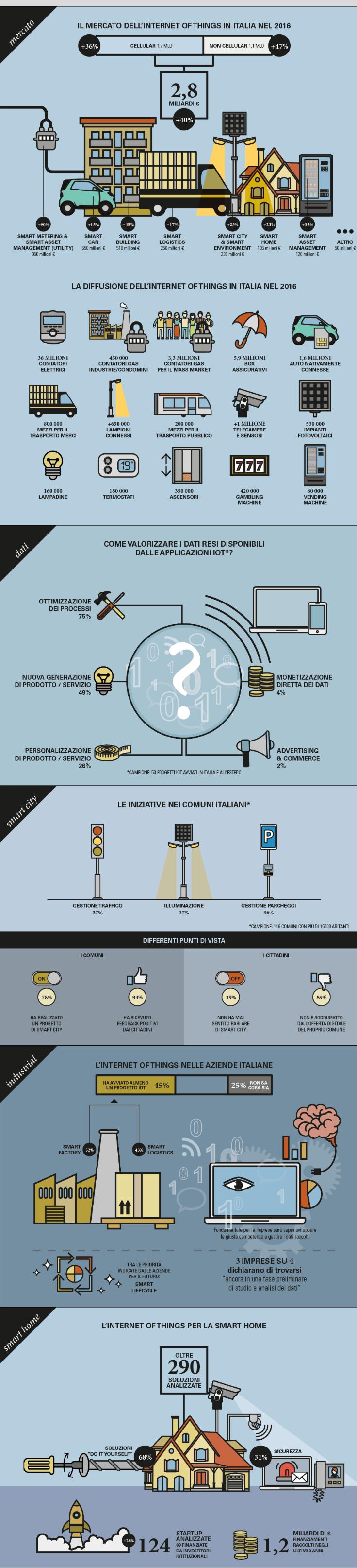 infografica_iot_2017