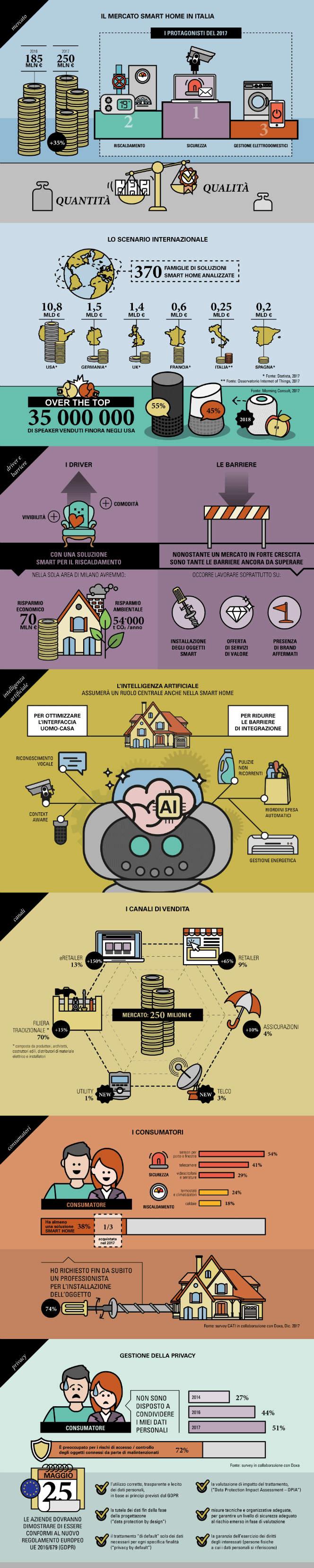 infografica iot smart home 2018