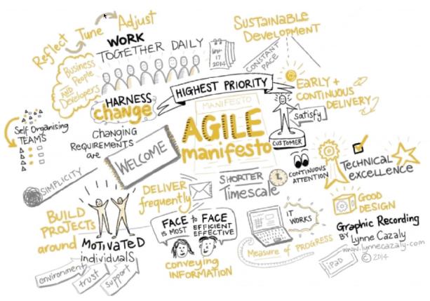 agile-manifesto
