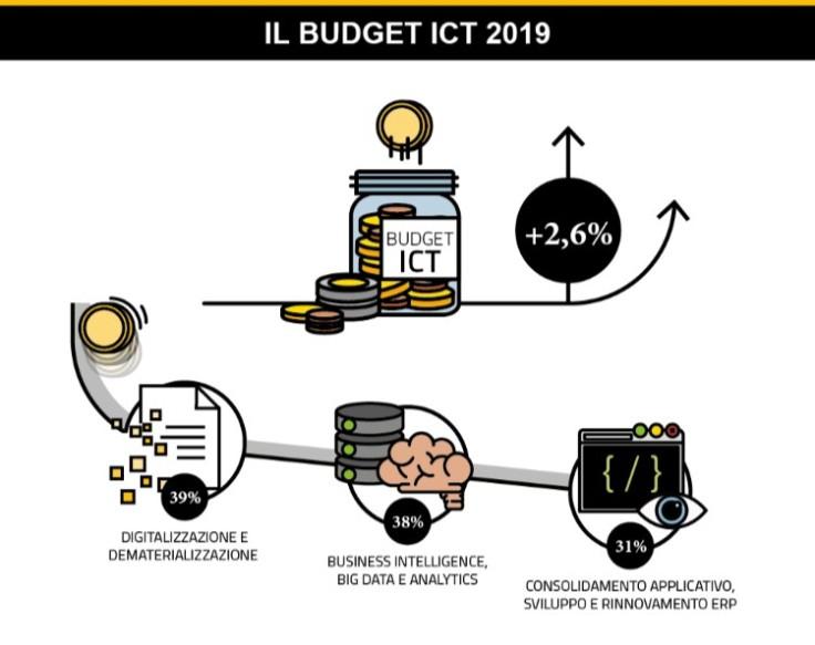 budget-startup-ict