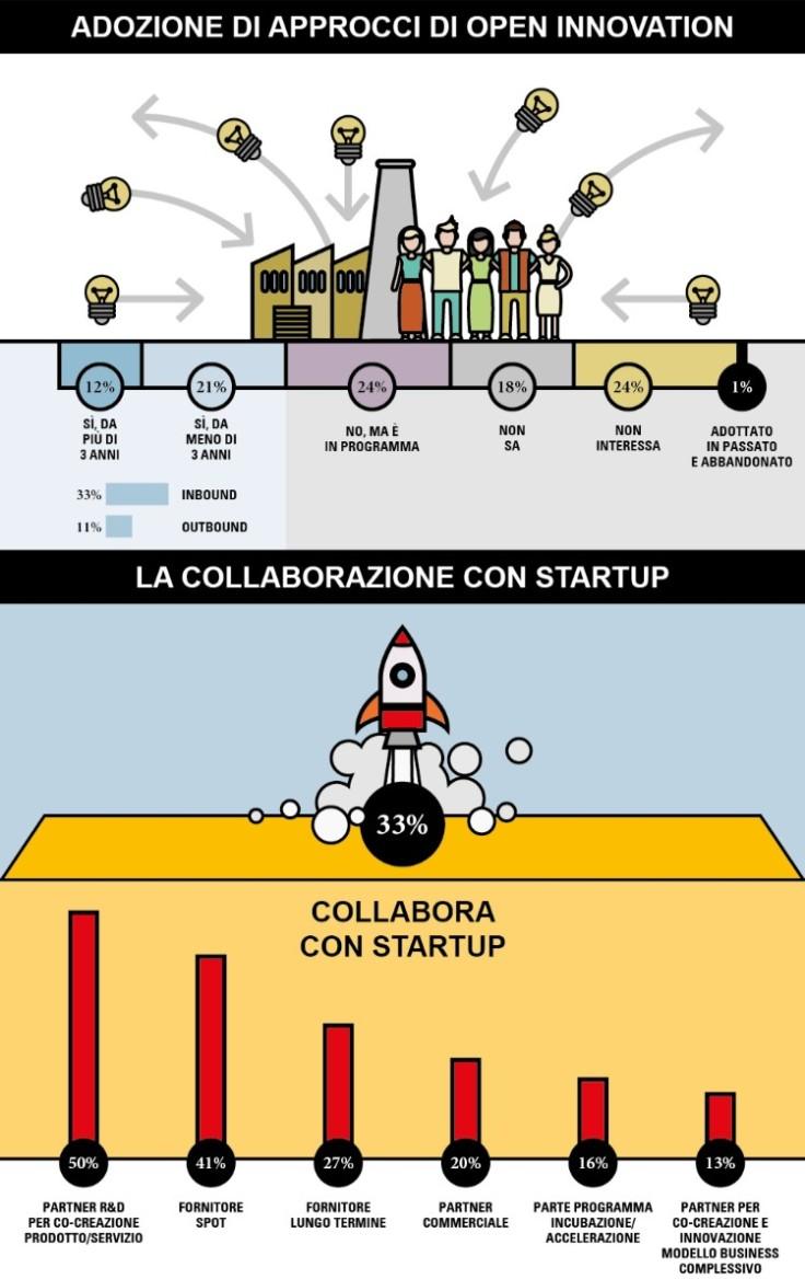 startup-open-innovation