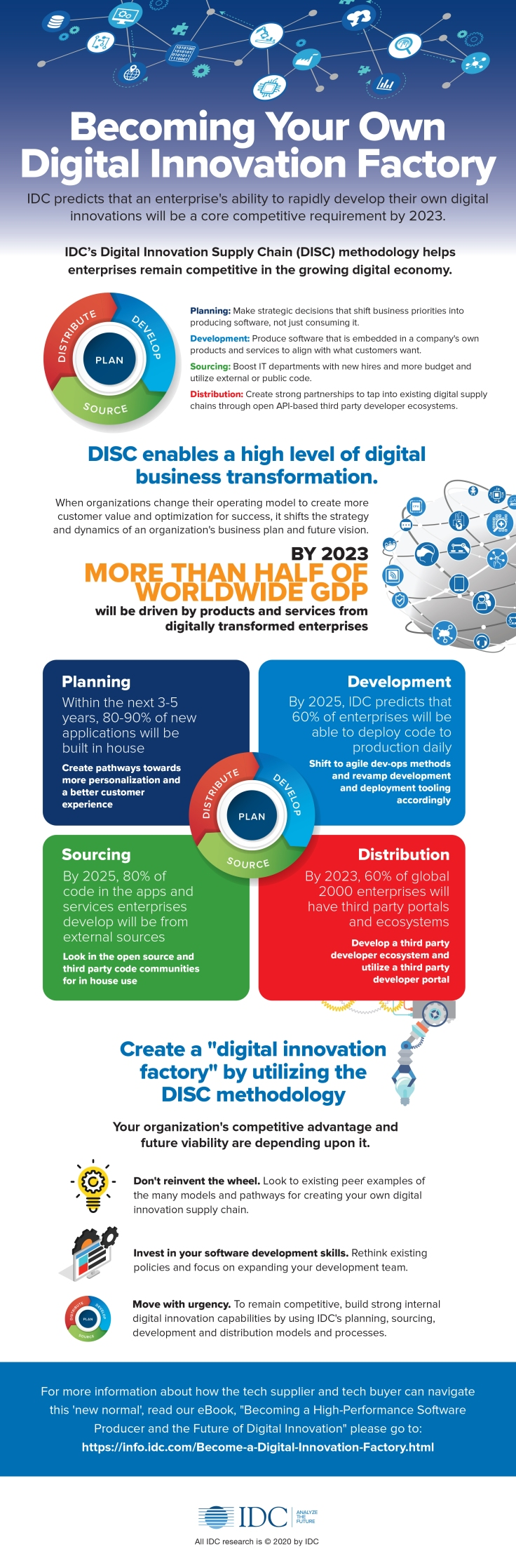 infografica iDC Becoming Your Own Digital Innovation Factory