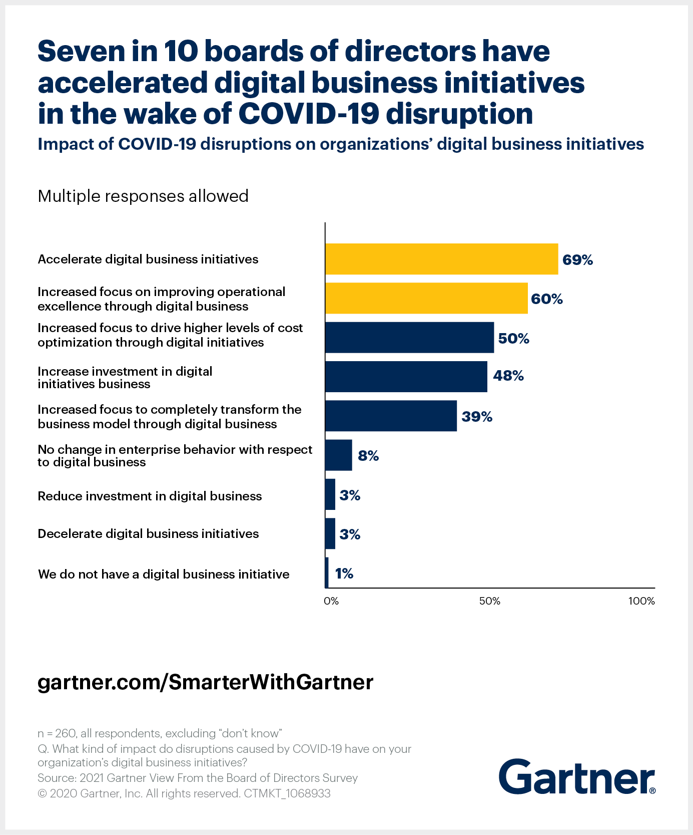 COVID-19 Accelerates Digital Strategy Initiatives